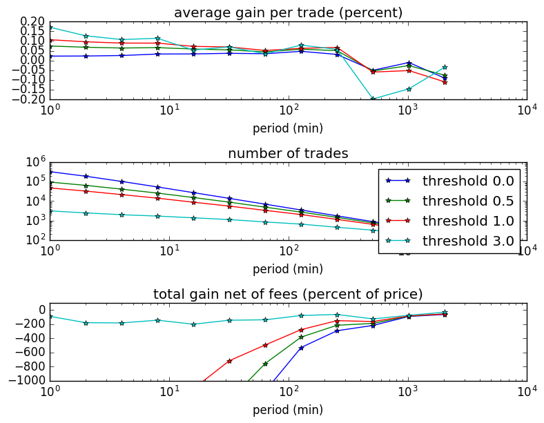 profit for different periods and thresholds