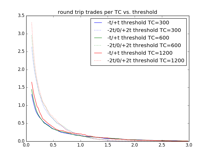 round trip trades vs. threshold