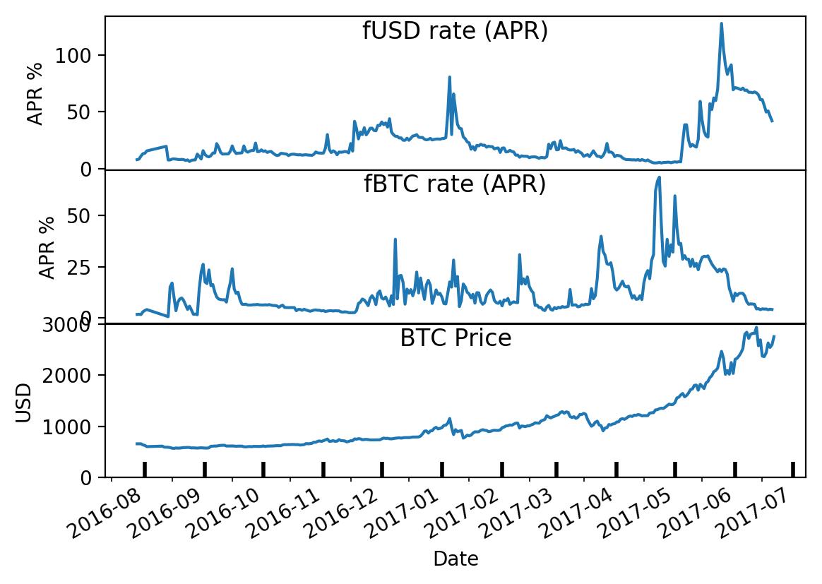 prekyba prieš btc vs usd
